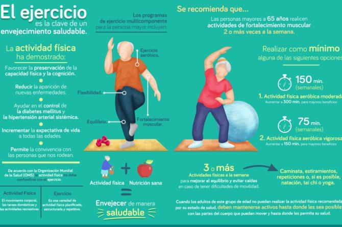 El ejercicio