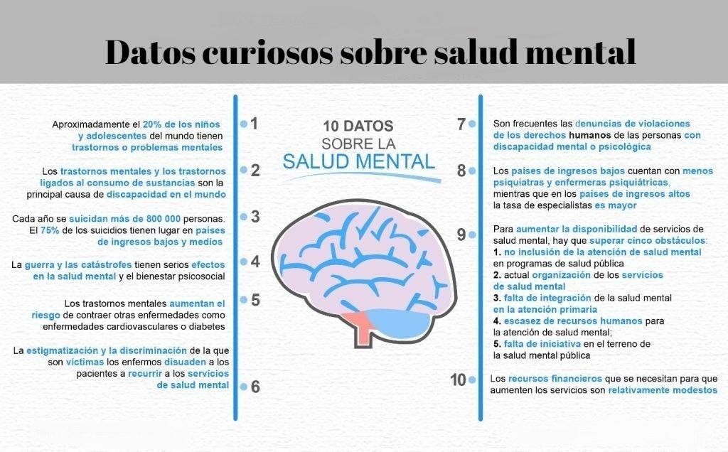 Datos curiosos sobre salud mental
