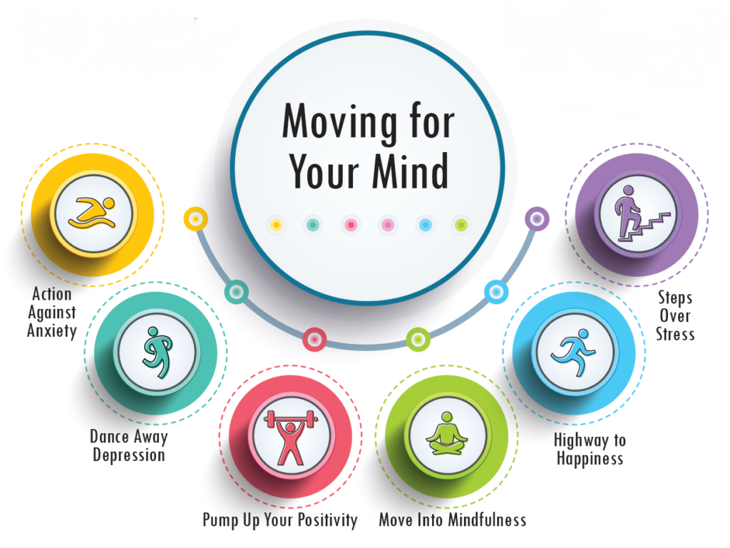 Moving four your mind