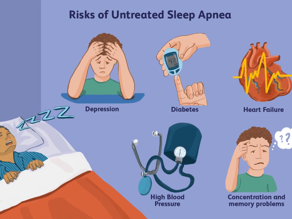 Risks of Untreated Sleep Apnea