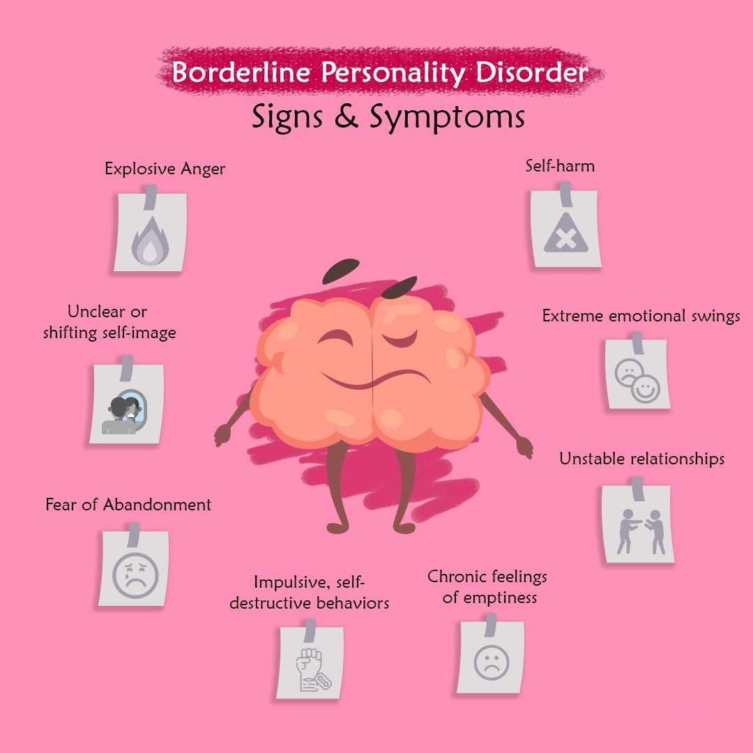 Borderline Personality Disorder: Signs & Symptoms